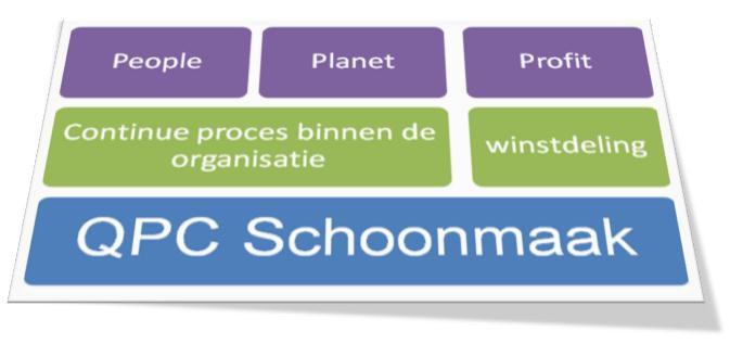 PSO-Trede 3 voor QPC Schoonmaak uit Uden